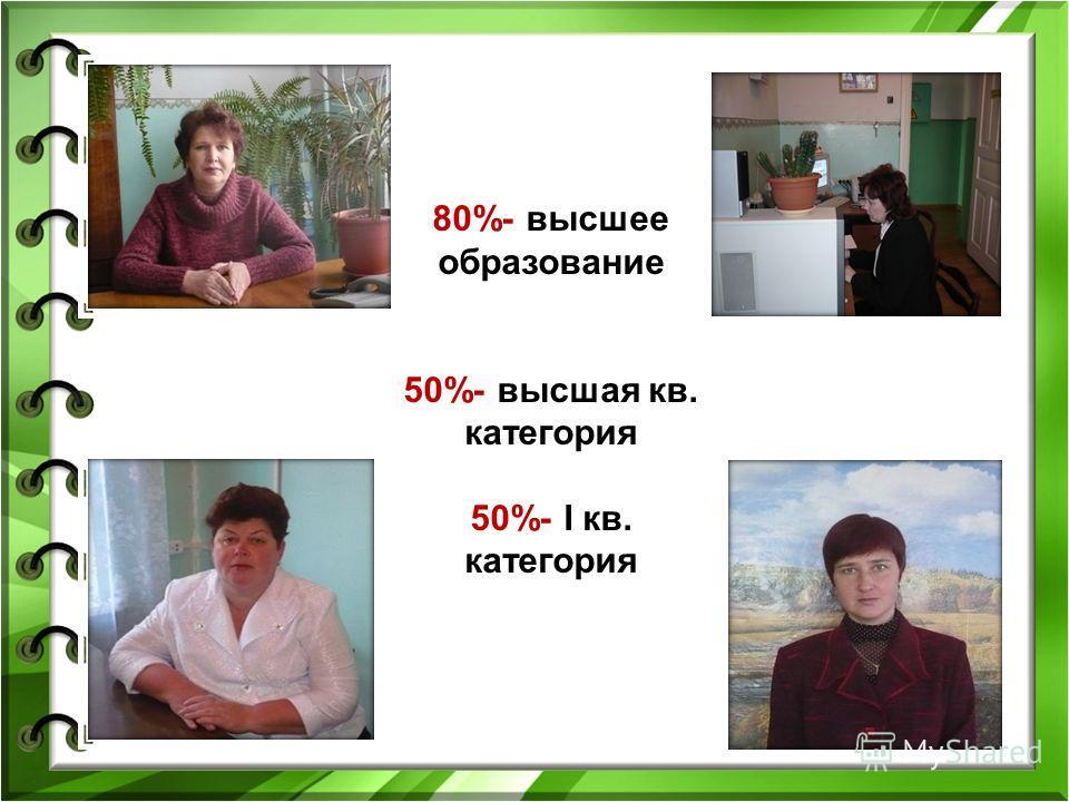 80%- высшее образование 50%- высшая кв. категория 50%- I кв. категория