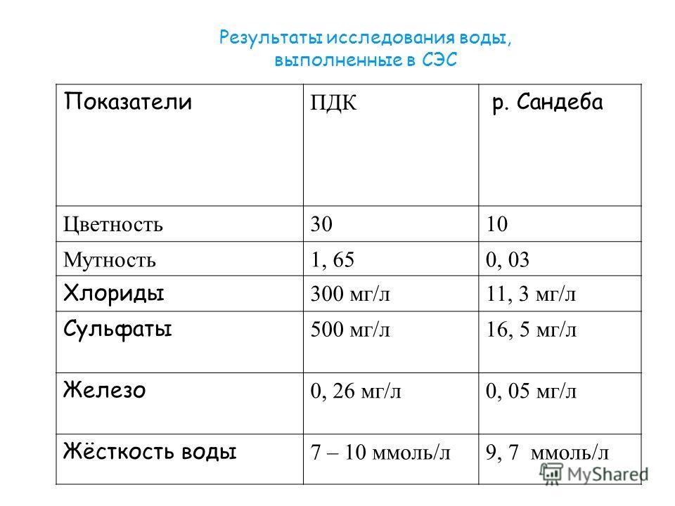 Результаты исследования воды, выполненные в СЭС Показатели ПДК р. Сандеба Цветность3010 Мутность1, 650, 03 Хлориды 300 мг/л11, 3 мг/л Сульфаты 500 мг/л16, 5 мг/л Железо 0, 26 мг/л0, 05 мг/л Жёсткость воды 7 – 10 ммоль/л9, 7 ммоль/л