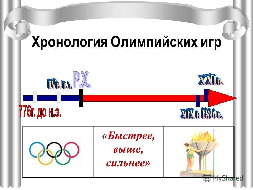 Два места с одинаковым названием? Место проведения Олимпийских игр Место обитания богов