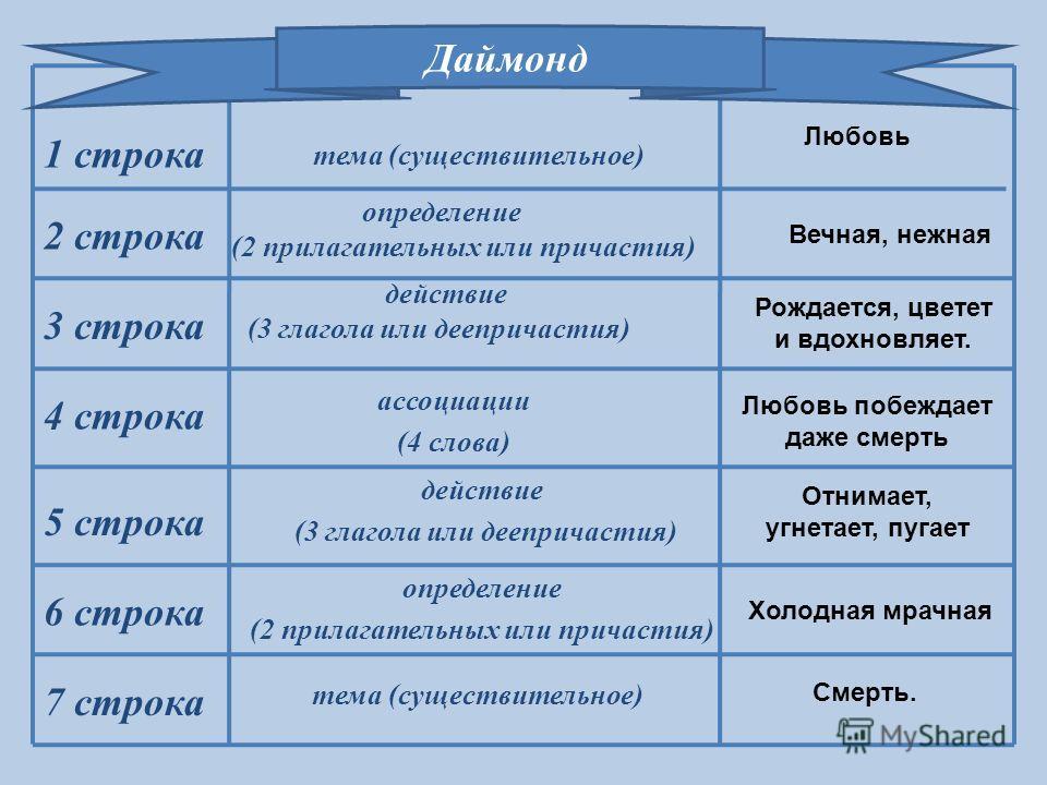 Даймонд 1 строка 2 строка 3 строка 4 строка 5 строка 7 строка 6 строка тема (существительное) определение (2 прилагательных или причастия) действие (3 глагола или деепричастия) ассоциации (4 слова) действие (3 глагола или деепричастия) определение (2