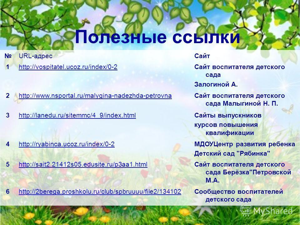 Полезные ссылки URL-адресСайт 1http://vospitatel.ucoz.ru/index/0-2Сайт воспитателя детского сада Залогиной А. 2http://www.nsportal.ru/malygina-nadezhda-petrovnaСайт воспитателя детского сада Малыгиной Н. П. 3http://lanedu.ru/sitemmc/4_9/index.htmlСай