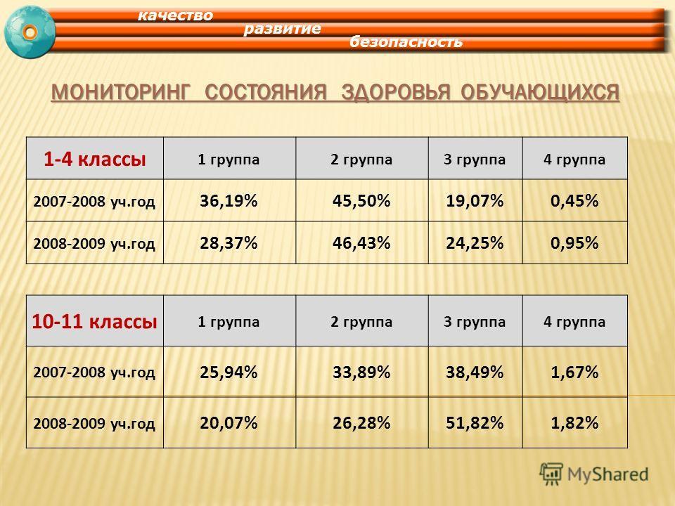 МОНИТОРИНГ СОСТОЯНИЯ ЗДОРОВЬЯ ОБУЧАЮЩИХСЯ 10-11 классы 1 группа2 группа3 группа4 группа 2007-2008 уч.год 25,94%33,89%38,49%1,67% 2008-2009 уч.год 20,07%26,28%51,82%1,82% 1-4 классы 1 группа2 группа3 группа4 группа 2007-2008 уч.год 36,19%45,50%19,07%0