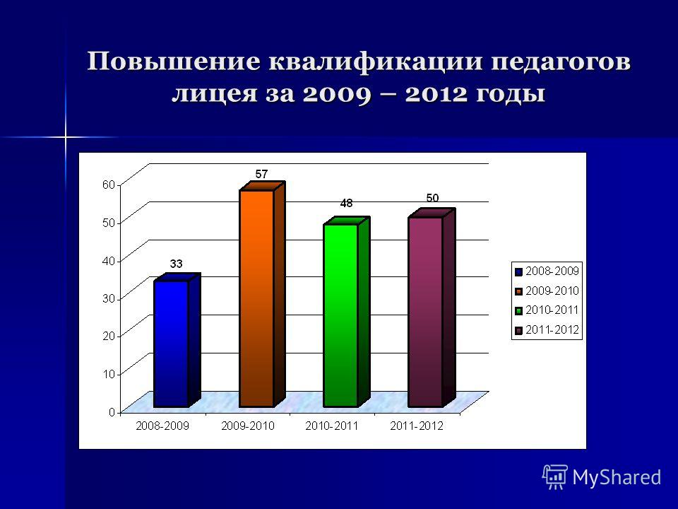 Повышение квалификации педагогов лицея за 2009 – 2012 годы