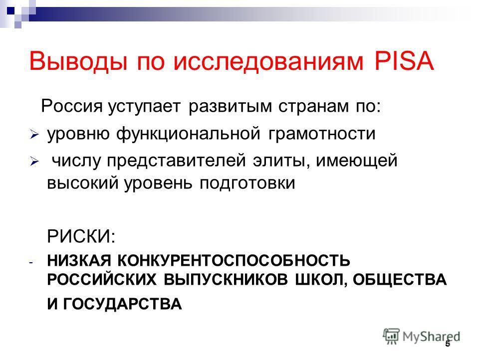 5 Выводы по исследованиям PISA Россия уступает развитым странам по: уровню функциональной грамотности числу представителей элиты, имеющей высокий уровень подготовки РИСКИ: - НИЗКАЯ КОНКУРЕНТОСПОСОБНОСТЬ РОССИЙСКИХ ВЫПУСКНИКОВ ШКОЛ, ОБЩЕСТВА И ГОСУДАР