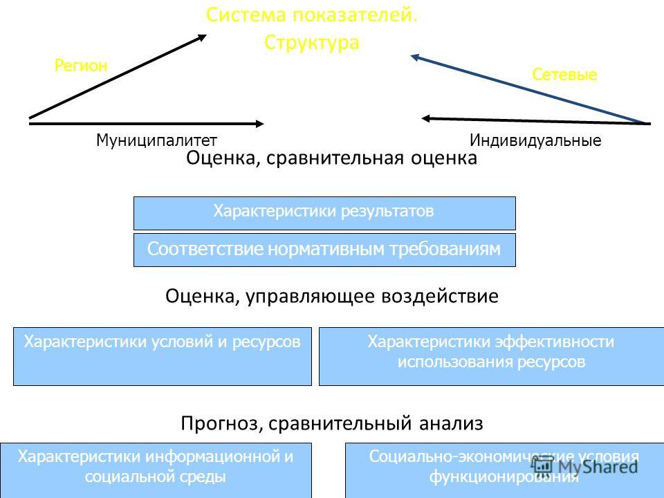 Система показателей. Структура Оценка, сравнительная оценка Оценка, управляющее воздействие Прогноз, сравнительный анализ Характеристики результатов Соответствие нормативным требованиям Характеристики условий и ресурсовХарактеристики эффективности ис