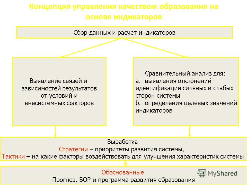 Концепция управления качеством образования на основе индикаторов Сбор данных и расчет индикаторов Выявление связей и зависимостей результатов от условий и внесистемных факторов Сравнительный анализ для: a. выявления отклонений – идентификации сильных