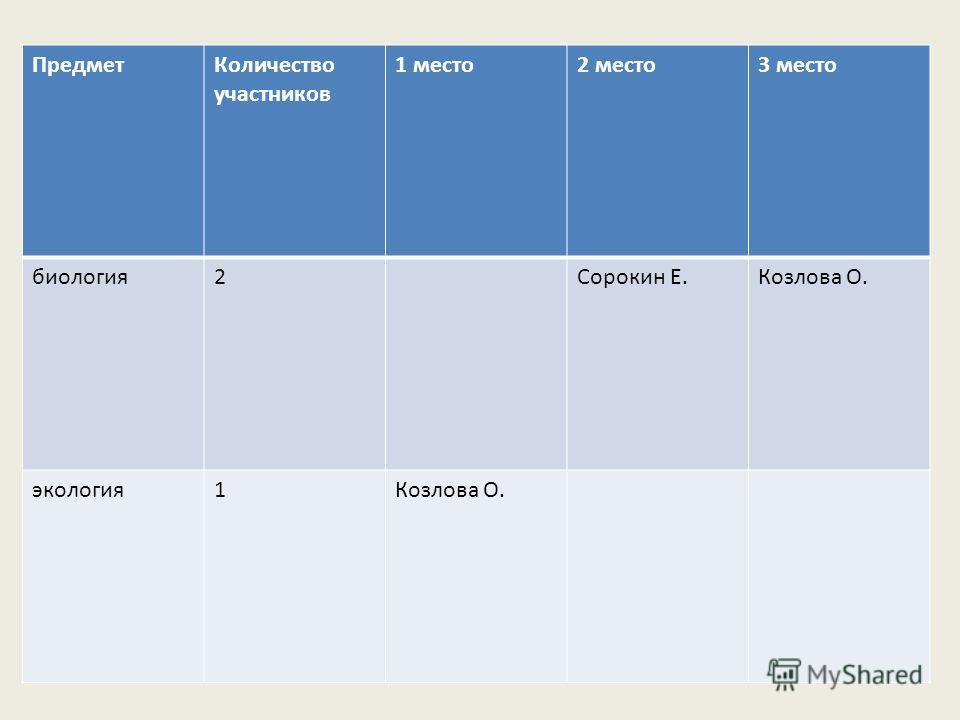 ПредметКоличество участников 1 место2 место3 место биология2Сорокин Е.Козлова О. экология1Козлова О.