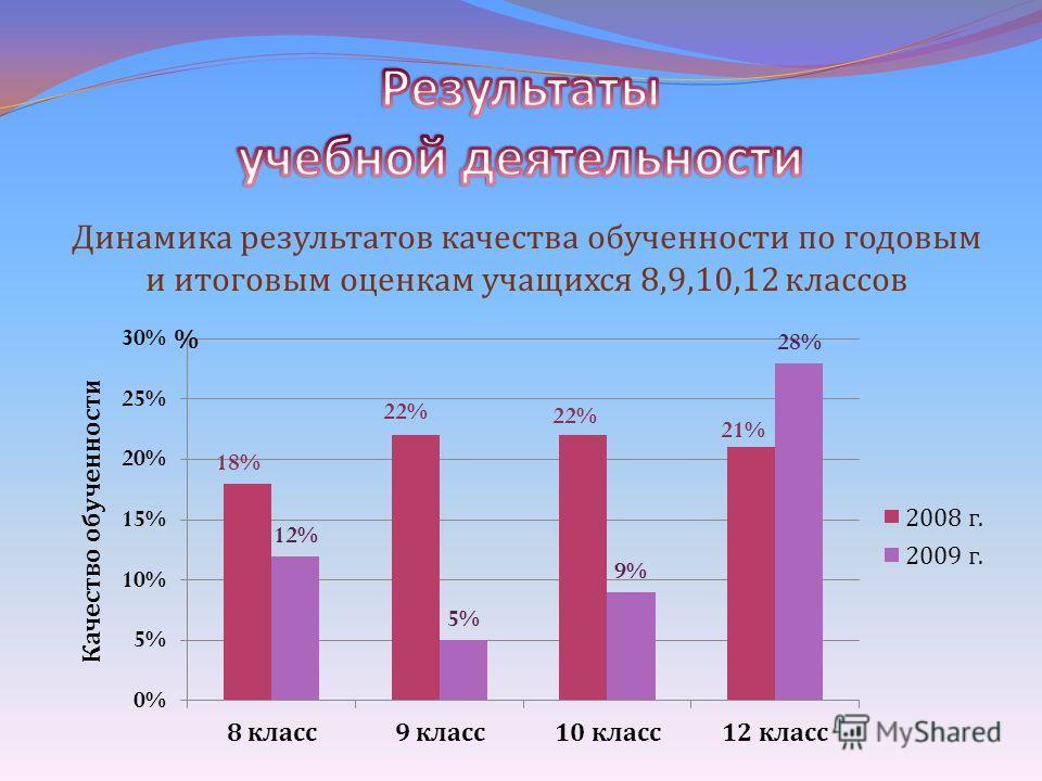 Динамика результатов качества обученности по годовым и итоговым оценкам учащихся 8,9,10,12 классов