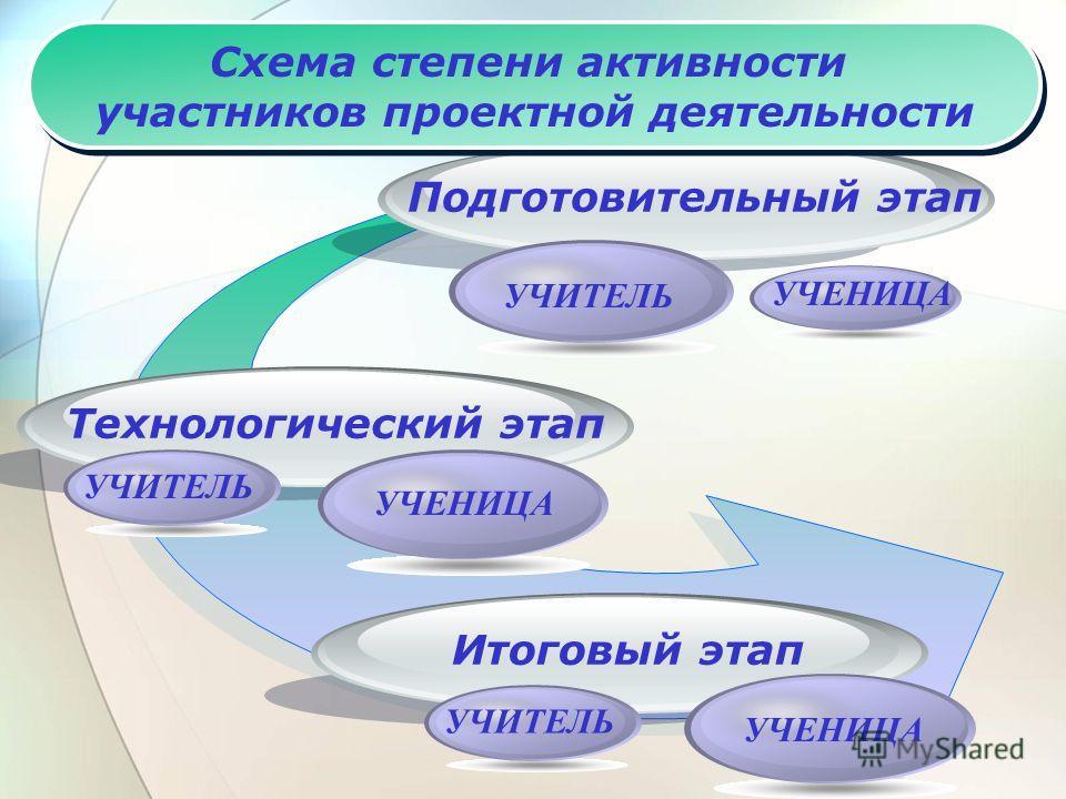Подготовительный этапТехнологический этапИтоговый этап Схема степени активности участников проектной деятельности Схема степени активности участников проектной деятельности УЧИТЕЛЬ УЧЕНИЦА УЧИТЕЛЬ УЧЕНИЦА