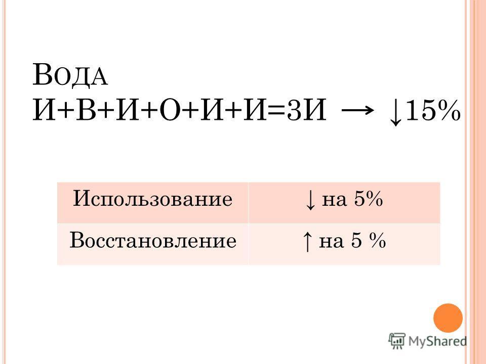 В ОДА И+В+И+О+И+И=3И 15% Использование на 5% Восстановление на 5 %