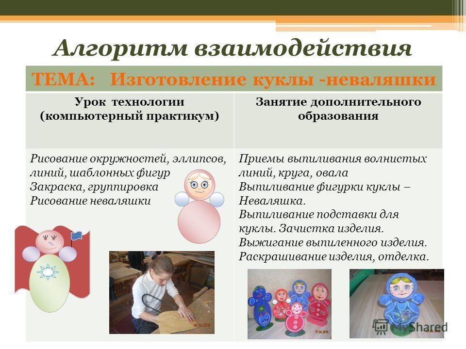 Алгоритм взаимодействия ТЕМА: Изготовление куклы -неваляшки Урок технологии (компьютерный практикум) Занятие дополнительного образования Рисование окружностей, эллипсов, линий, шаблонных фигур Закраска, группировка Рисование неваляшки Приемы выпилива