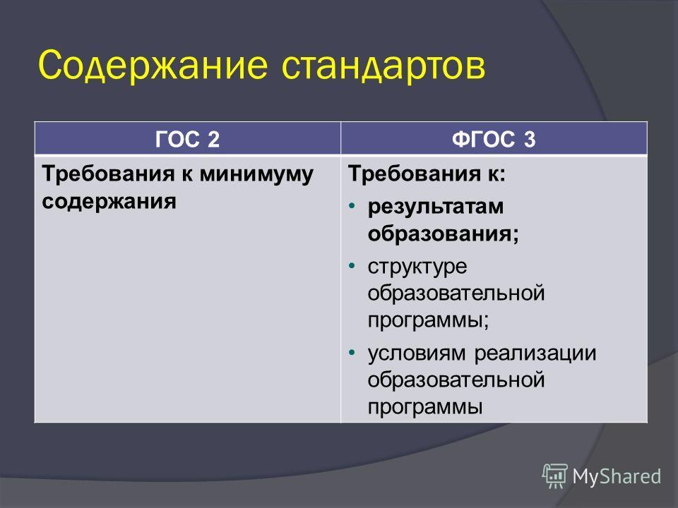 Содержание стандартов ГОС 2ФГОС 3 Требования к минимуму содержания Требования к: результатам образования; структуре образовательной программы; условиям реализации образовательной программы