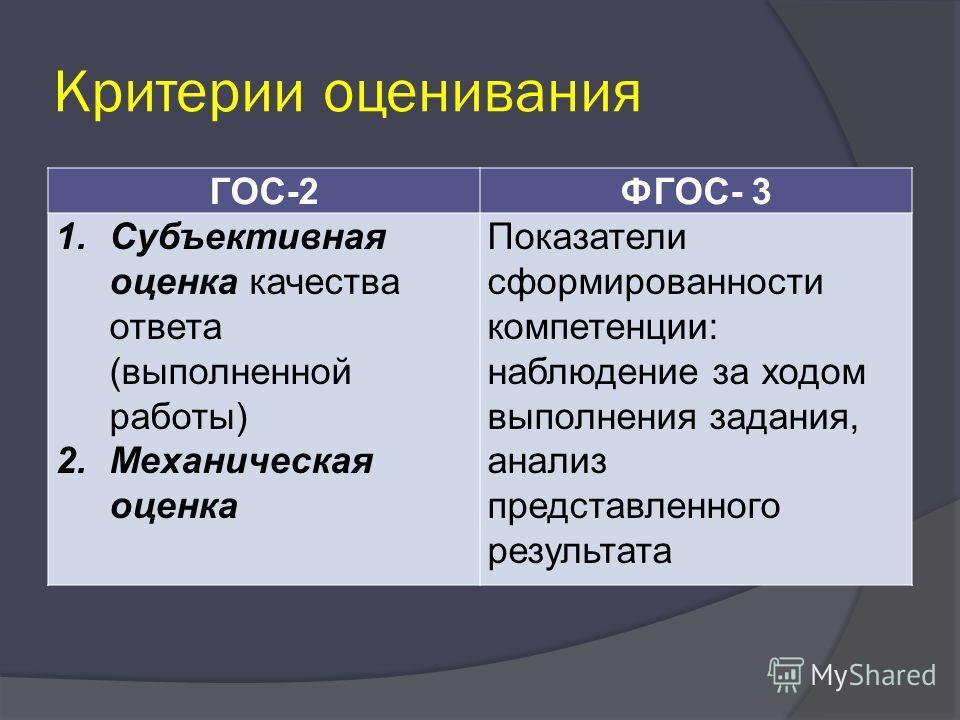 Критерии оценивания ГОС-2ФГОС- 3 1.Субъективная оценка качества ответа (выполненной работы) 2.Механическая оценка Показатели сформированности компетенции: наблюдение за ходом выполнения задания, анализ представленного результата