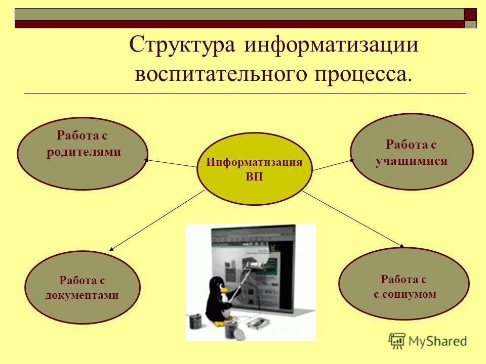 Структура информатизации воспитательного процесса. Работа с родителями Работа с учащимися Работа с документами Информатизация ВП Работа с с социумом