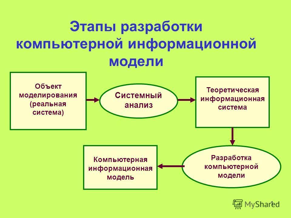 1 Этапы разработки компьютерной информационной модели Объект моделирования (реальная система) Системный анализ Теоретическая информационная система Компьютерная информационная модель Разработка компьютерной модели