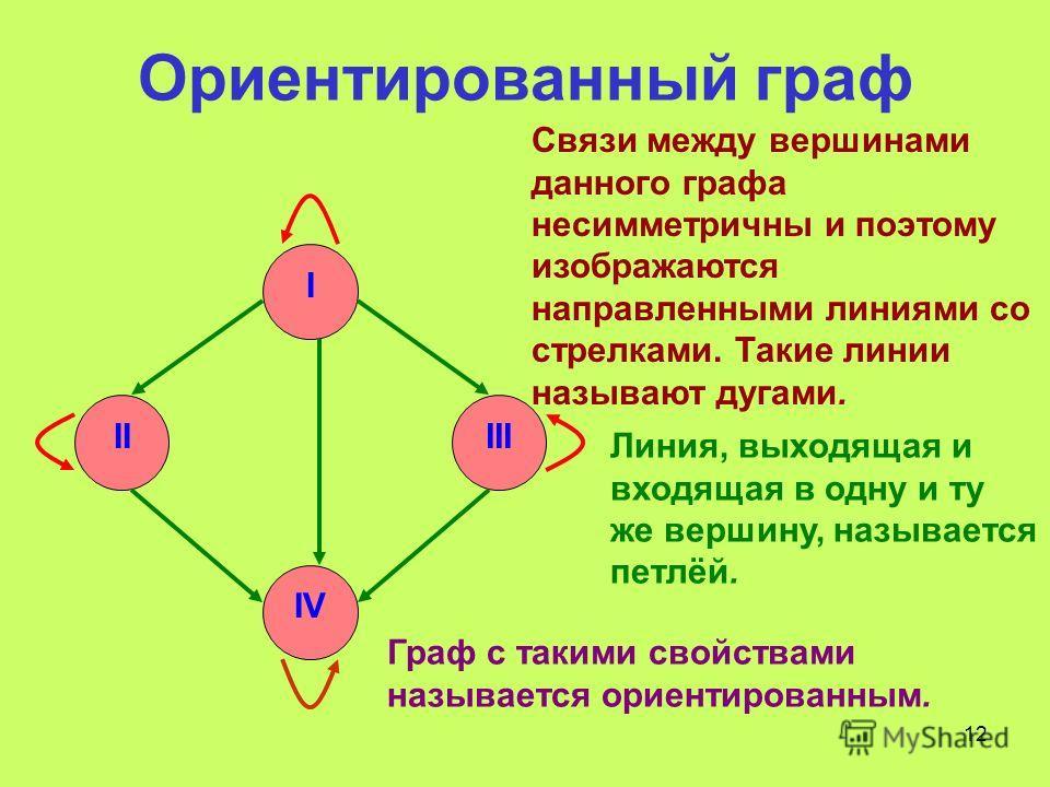 12 Ориентированный граф I IIIII IV Связи между вершинами данного графа несимметричны и поэтому изображаются направленными линиями со стрелками. Такие линии называют дугами. Линия, выходящая и входящая в одну и ту же вершину, называется петлёй. Граф с