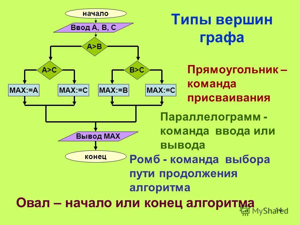 14 Типы вершин графа начало Ввод А, В, С A>B A>CB>C МАХ:=АМАХ:=СМАХ:=ВМАХ:=С Вывод МАХ конец Прямоугольник – команда присваивания Ромб - команда выбора пути продолжения алгоритма Параллелограмм - команда ввода или вывода Овал – начало или конец алгор
