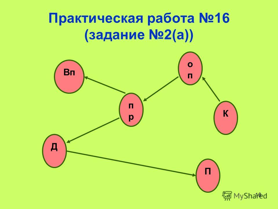 18 Практическая работа 16 (задание 2(а)) Вп опоп прпр П Д К