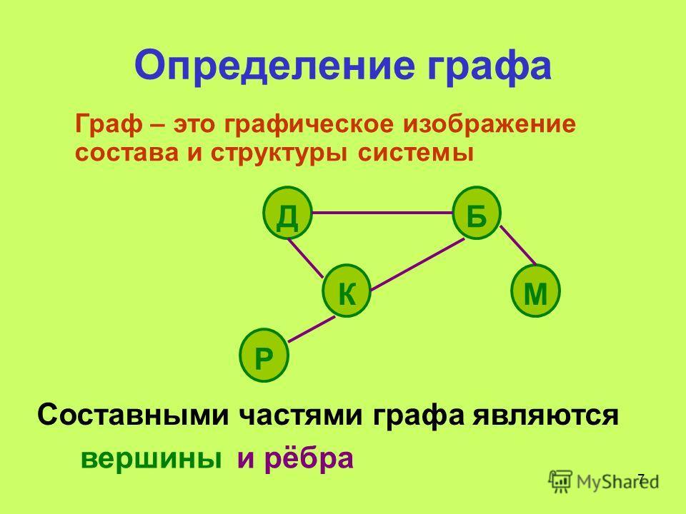 7 Определение графа Составными частями графа являются Граф – это графическое изображение состава и структуры системы ДБ КМ Р вершиныи рёбра