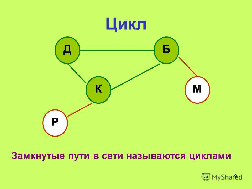 9 Цикл ДБ КМ Р Замкнутые пути в сети называются циклами