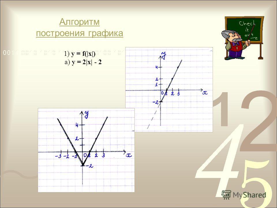 Алгоритм построения графика 1) у = f(|х|) а) у = 2|х| - 2