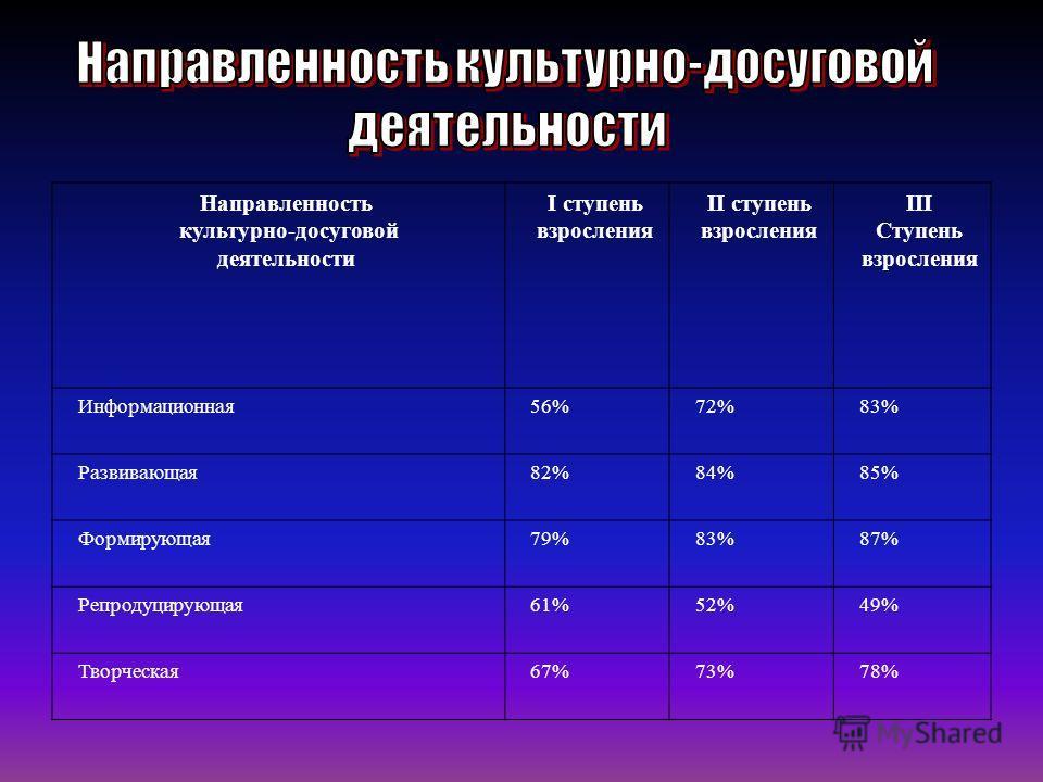 Направленность культурно-досуговой деятельности I ступень взросления II ступень взросления III Ступень взросления Информационная56%72%83% Развивающая82%84%85% Формирующая79%83%87% Репродуцирующая61%52%49% Творческая67%73%78%