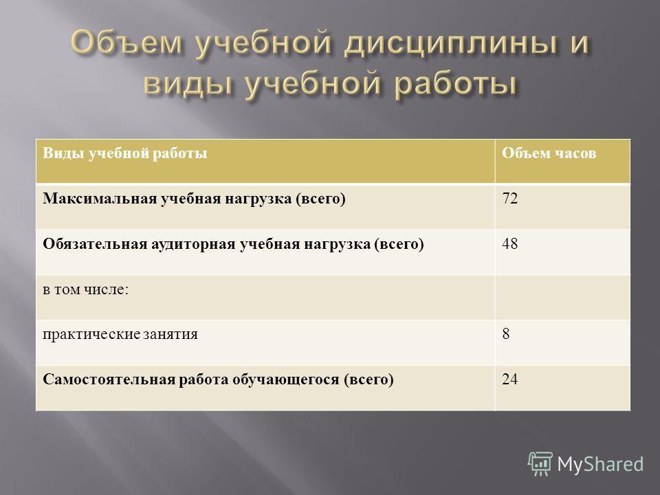 Виды учебной работыОбъем часов Максимальная учебная нагрузка ( всего ) 72 Обязательная аудиторная учебная нагрузка ( всего ) 48 в том числе : практические занятия 8 Самостоятельная работа обучающегося ( всего ) 24