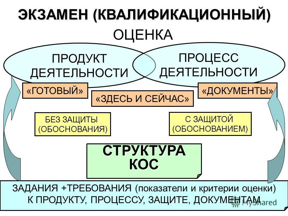 ЭКЗАМЕН (КВАЛИФИКАЦИОННЫЙ) ОЦЕНКА ЗАДАНИЯ +ТРЕБОВАНИЯ (показатели и критерии оценки) К ПРОДУКТУ, ПРОЦЕССУ, ЗАЩИТЕ, ДОКУМЕНТАМ ПРОДУКТ ДЕЯТЕЛЬНОСТИ ПРОЦЕСС ДЕЯТЕЛЬНОСТИ «ГОТОВЫЙ» «ЗДЕСЬ И СЕЙЧАС» «ДОКУМЕНТЫ» С ЗАЩИТОЙ (ОБОСНОВАНИЕМ) БЕЗ ЗАЩИТЫ (ОБОСНО