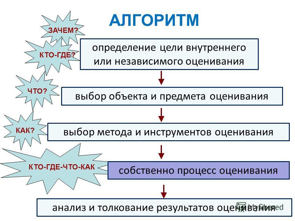 КТО-ГДЕ-ЧТО-КАК АЛГОРИТМ определение цели внутреннего или независимого оценивания выбор объекта и предмета оценивания выбор метода и инструментов оценивания ЗАЧЕМ? ЧТО? КАК? собственно процесс оценивания КТО-ГДЕ? анализ и толкование результатов оцени