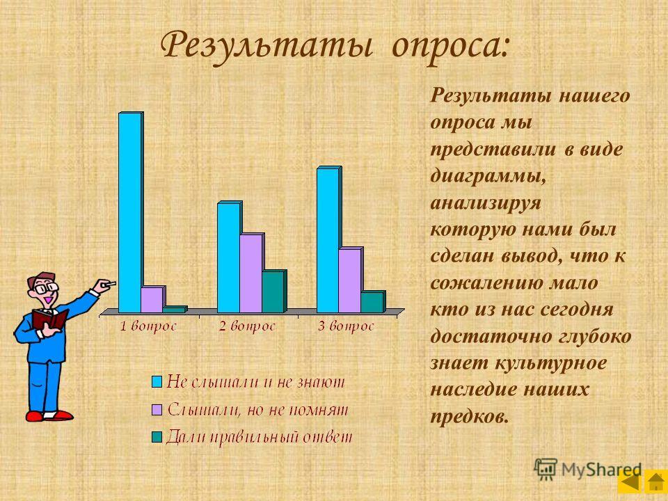Результаты опроса: Результаты нашего опроса мы представили в виде диаграммы, анализируя которую нами был сделан вывод, что к сожалению мало кто из нас сегодня достаточно глубоко знает культурное наследие наших предков.