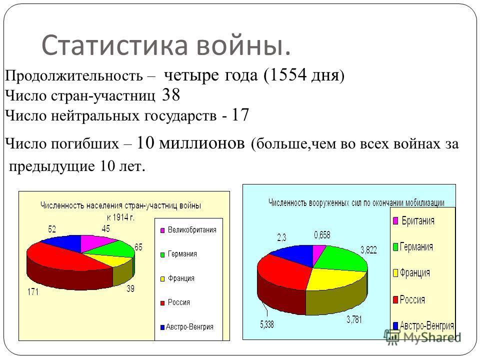 Статистика войны. Продолжительность – четыре года (1554 дня ) Число стран-участниц 38 Число нейтральных государств - 17 Число погибших – 10 миллионов (больше,чем во всех войнах за предыдущие 10 лет.