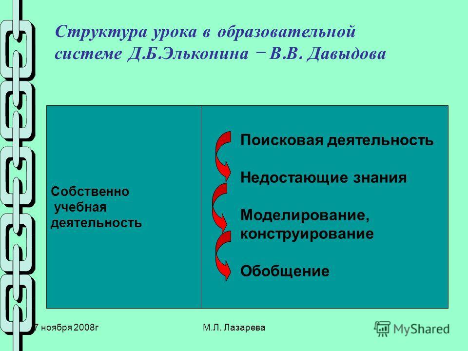 27 ноября 2008гМ.Л. Лазарева Структура урока в образовательной системе Д. Б. Эльконина – В. В. Давыдова Собственно учебная деятельность Поисковая деятельность Недостающие знания Моделирование, конструирование Обобщение