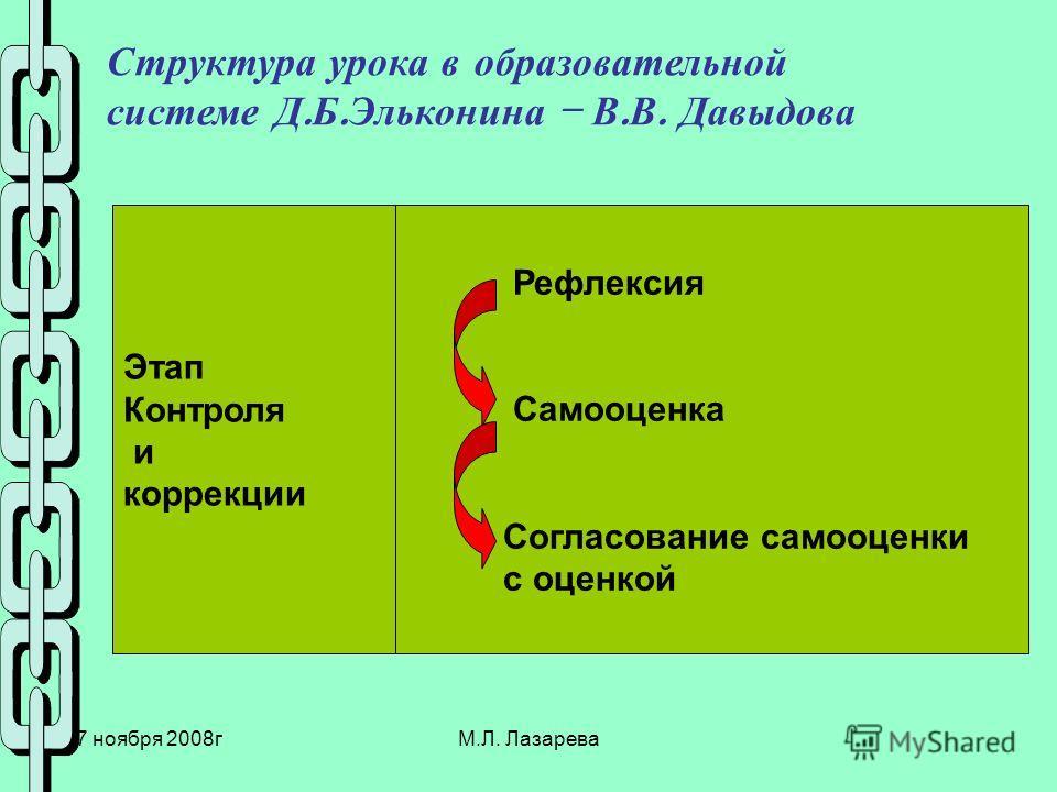 27 ноября 2008гМ.Л. Лазарева Структура урока в образовательной системе Д. Б. Эльконина – В. В. Давыдова Этап Контроля и коррекции Рефлексия Самооценка Согласование самооценки с оценкой