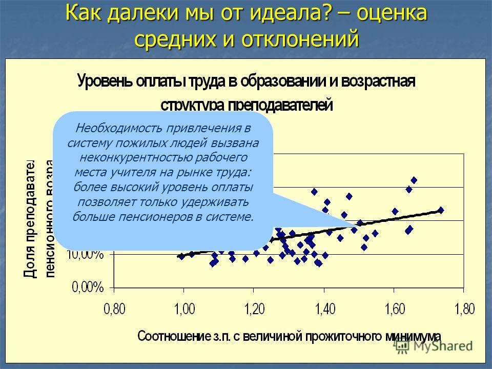 Необходимость привлечения в систему пожилых людей вызвана неконкурентностью рабочего места учителя на рынке труда: более высокий уровень оплаты позволяет только удерживать больше пенсионеров в системе.