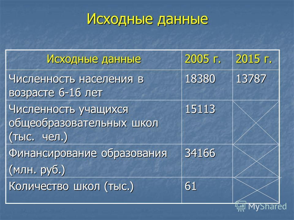 Исходные данные 2005 г. 2015 г. Численность населения в возрасте 6-16 лет 1838013787 Численность учащихся общеобразовательных школ (тыс. чел.) 15113 Финансирование образования (млн. руб.) 34166 Количество школ (тыс.) 61