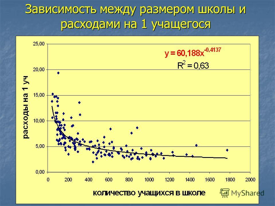Зависимость между размером школы и расходами на 1 учащегося