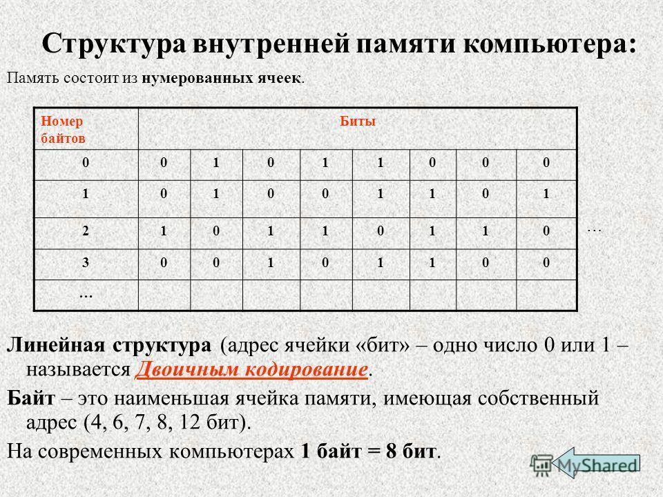Память состоит из нумерованных ячеек. Линейная структура (адрес ячейки «бит» – одно число 0 или 1 – называется Двоичным кодирование. Байт – это наименьшая ячейка памяти, имеющая собственный адрес (4, 6, 7, 8, 12 бит). На современных компьютерах 1 бай