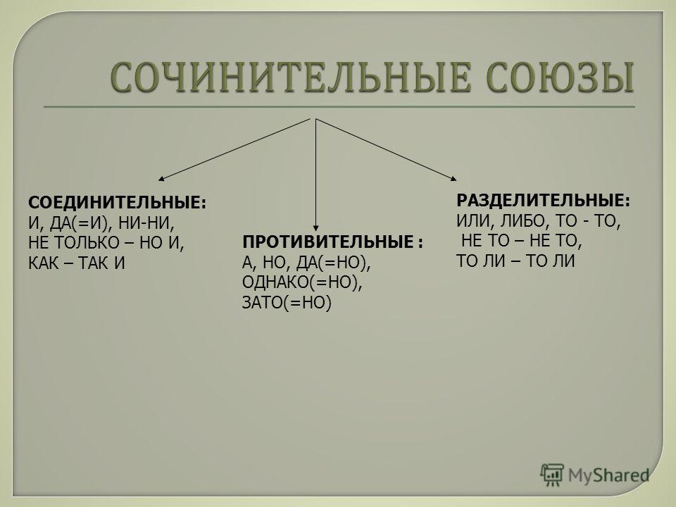 ПРОТИВИТЕЛЬНЫЕ : А, НО, ДА(=НО), ОДНАКО(=НО), ЗАТО(=НО) РАЗДЕЛИТЕЛЬНЫЕ: ИЛИ, ЛИБО, ТО - ТО, НЕ ТО – НЕ ТО, ТО ЛИ – ТО ЛИ СОЕДИНИТЕЛЬНЫЕ: И, ДА(=И), НИ-НИ, НЕ ТОЛЬКО – НО И, КАК – ТАК И