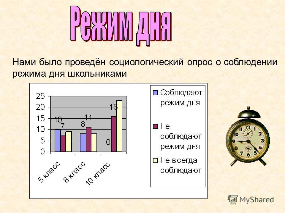 Нами было проведён социологический опрос о соблюдении режима дня школьниками