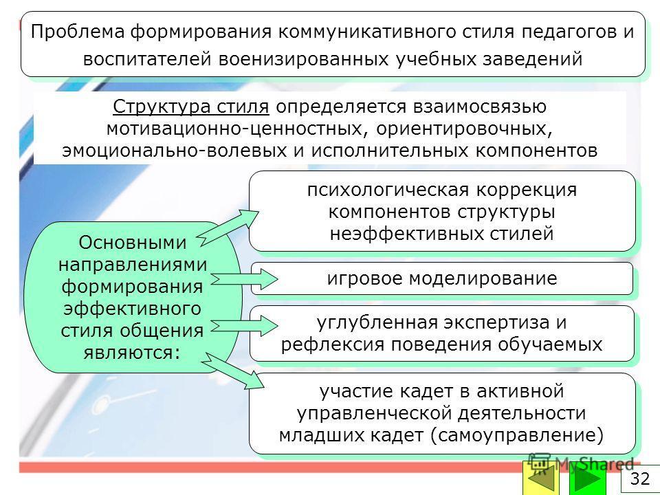 Основными направлениями формирования эффективного стиля общения являются: психологическая коррекция компонентов структуры неэффективных стилей игровое моделирование углубленная экспертиза и рефлексия поведения обучаемых участие кадет в активной управ