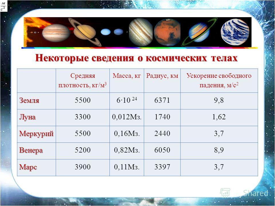 Средняя плотность, кг/м 3 Масса, кгРадиус, км Ускорение свободного падения, м/с 2Земля5500 6 10 24 63719,8 Луна33000,012Мз.17401,62 Меркурий55000,16Мз.24403,7 Венера52000,82Мз.60508,9 Марс39000,11Мз.33973,7 Некоторые сведения о космических телах