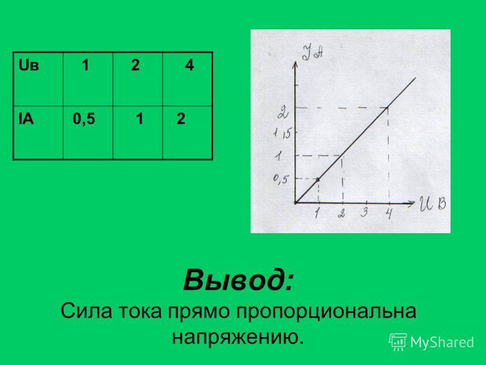 Вывод: Сила тока прямо пропорциональна напряжению. UвUв 1 2 4 IАIА 0,5 1 2