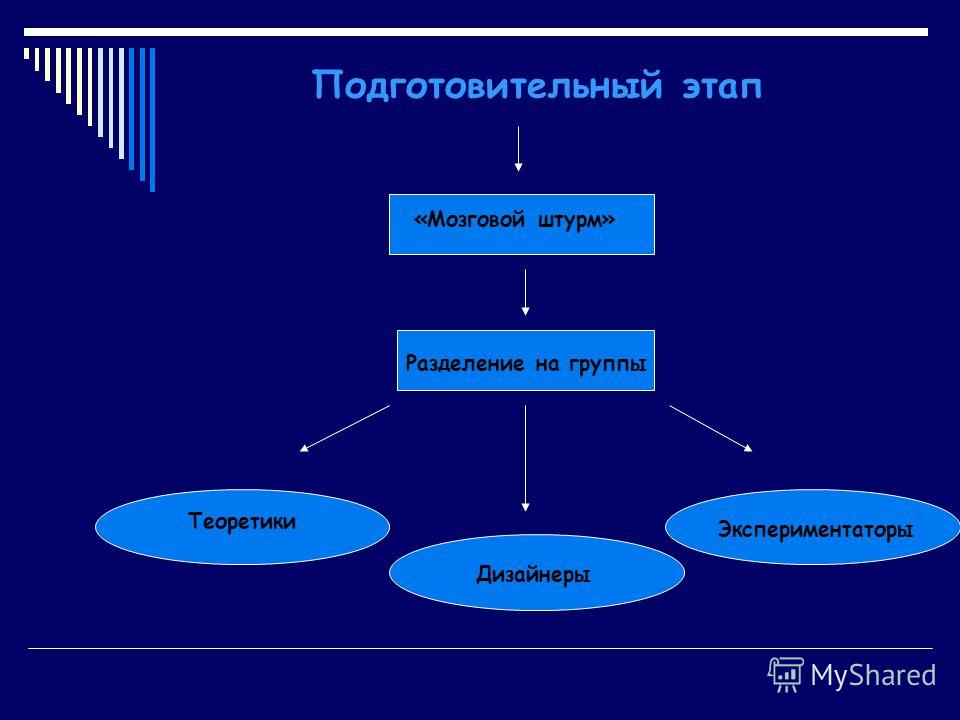 Подготовительный этап «Мозговой штурм» Разделение на группы Теоретики Экспериментаторы Дизайнеры