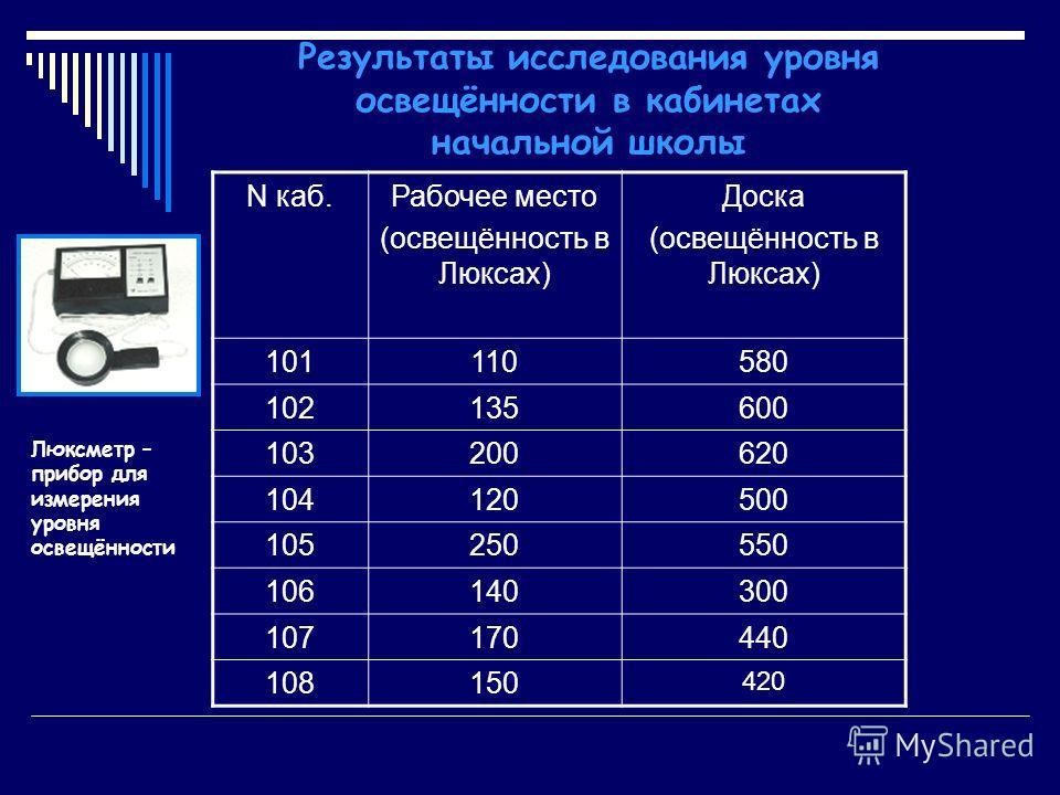 Результаты исследования уровня освещённости в кабинетах начальной школы N каб.Рабочее место (освещённость в Люксах) Доска (освещённость в Люксах) 101110580 102135600 103200620 104120500 105250550 106140300 107170440 108150 420 Люксметр – прибор для и