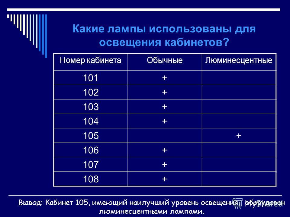 Какие лампы использованы для освещения кабинетов? Номер кабинетаОбычныеЛюминесцентные 101+ 102+ 103+ 104+ 105+ 106+ 107+ 108+ Вывод: Кабинет 105, имеющий наилучший уровень освещения, оборудован люминесцентными лампами.