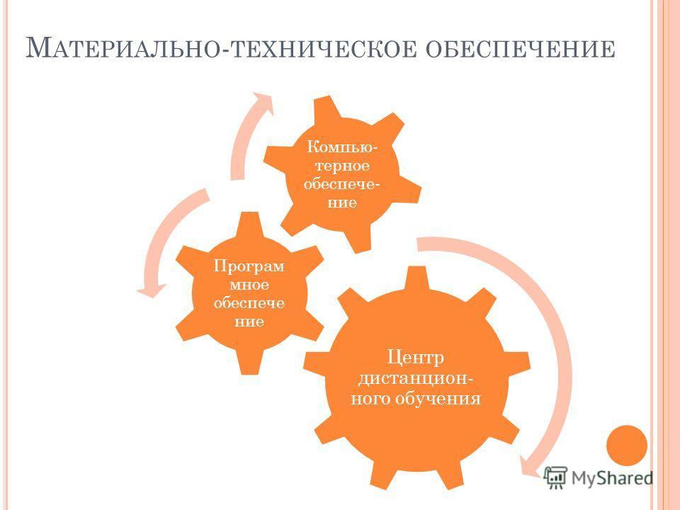 М АТЕРИАЛЬНО - ТЕХНИЧЕСКОЕ ОБЕСПЕЧЕНИЕ Центр дистанцион- ного обучения Програм мное обеспече ние Компью- терное обеспече- ние