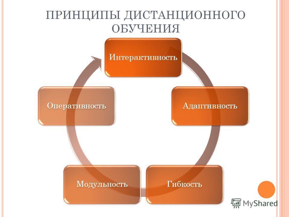 ПРИНЦИПЫ ДИСТАНЦИОННОГО ОБУЧЕНИЯ ИнтерактивностьАдаптивностьГибкостьМодульностьОперативность