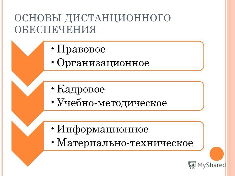 ОСНОВЫ ДИСТАНЦИОННОГО ОБЕСПЕЧЕНИЯ Правовое Организационное Кадровое Учебно-методическое Информационное Материально-техническое