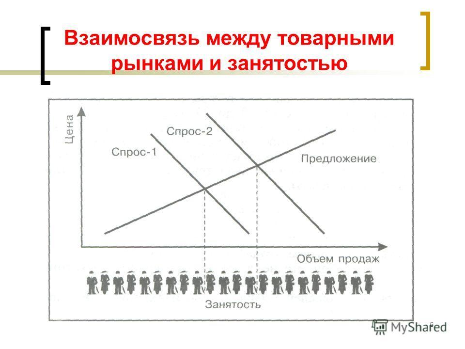 Взаимосвязь между товарными рынками и занятостью 6