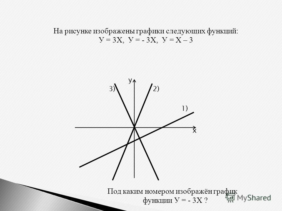 На рисунке изображены графики следующих функций: У = 3Х, У = - 3Х, У = Х – 3 Под каким номером изображён график функции У = - 3Х ? у х 1) 2)3)